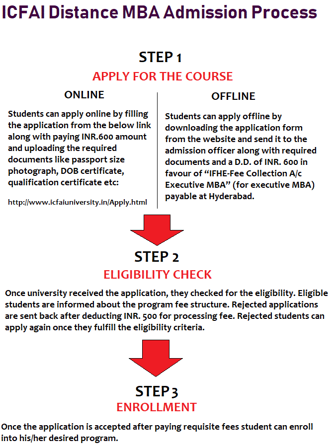ICFAI Distance MBA Admission Procedure